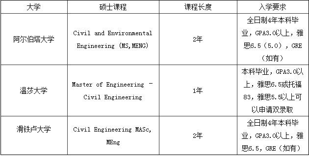 土木工程专业就研究如何应用科学原理来规划、建造及维护建筑及设施,是当今社会中非常重要的行业。随着中国房地产业的发展,越来越多的城市工程师、施工工程师、结构工程师成为高收入的就业人群。   课程设置   工程策略及实践,工程准则,力学,物理化学,微积分,线性代数,计算机编程基础,地球系统科学,材料科学,建筑管理,城市工程学,流体力学,岩土力学,地基与基础,工程地质学,工程水文学,工程制图,计算机应用,建筑材料,混凝土结构,工程结构,城市交通系统,给水排水工程,施工技术与管理,工程制图,测量实习,工程地质